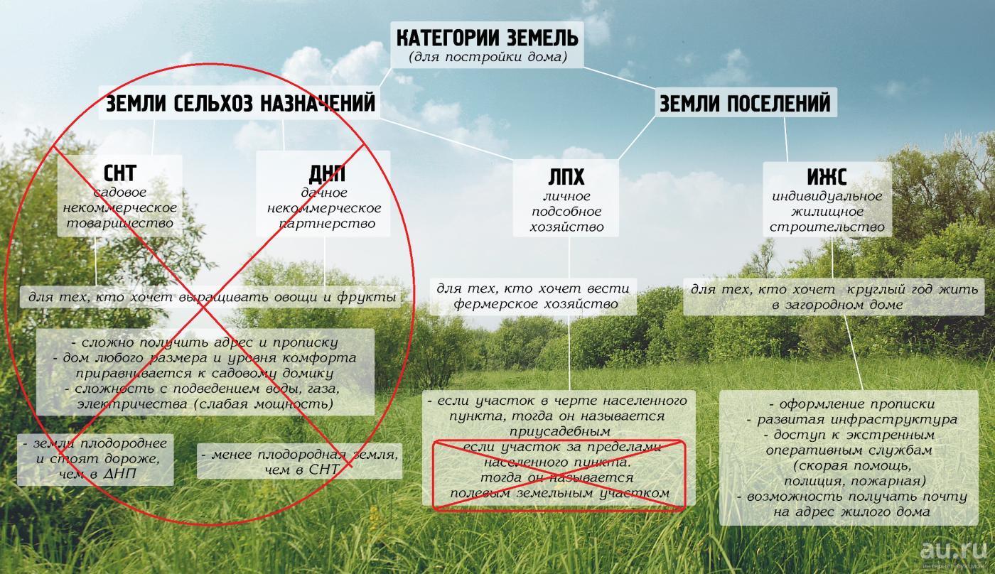 Категории земельных участков